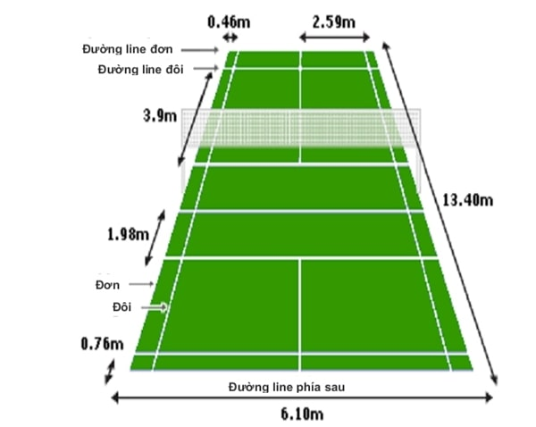 kích thước tiêu chuẩn sân cầu lông